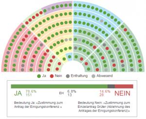 Abstimmung13025